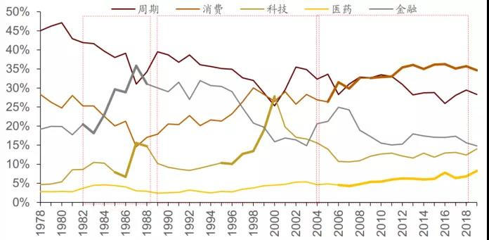 2004年以来日本股市消费科技医药线性图
