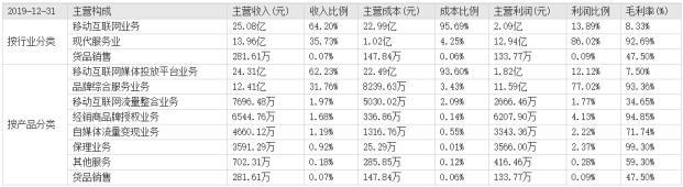 各行业产品销售分析表