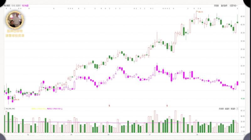 美的&格力股市走势