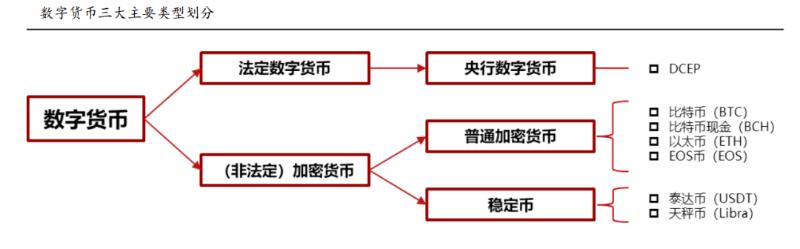 数字货币结构图