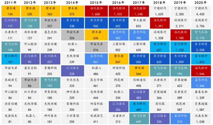 中国近十年创业板龙头变化图