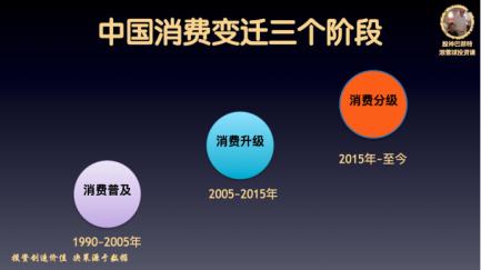 中国消费变迁三个阶段